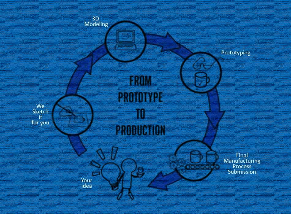 product-development-side-image